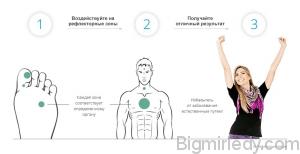 Лікування вугрів (акне) в домашніх умовах масажем стоп 1