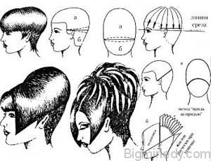 Стрижка «шапочка» на коротке волосся технологія створення та рекомендації по укладанню 2