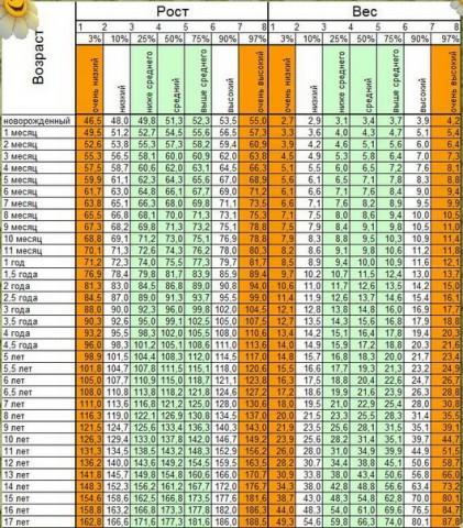 Таблиця ваги і росту  немовляти та дорослого 1