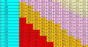 Ріст і вага – співвідношення та таблиця