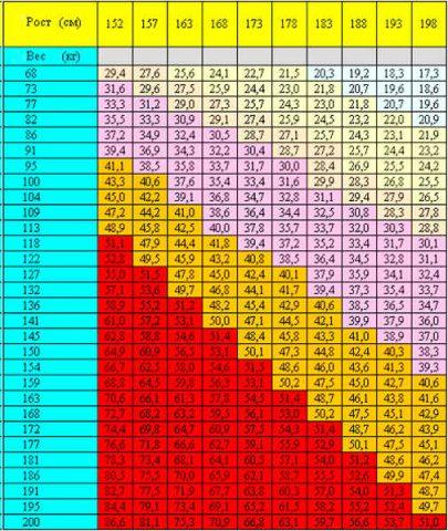 Ріст і вага – співвідношення та таблиця 1