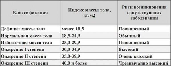 Співвідношення ваги і росту.Формула ідеального тіла 2